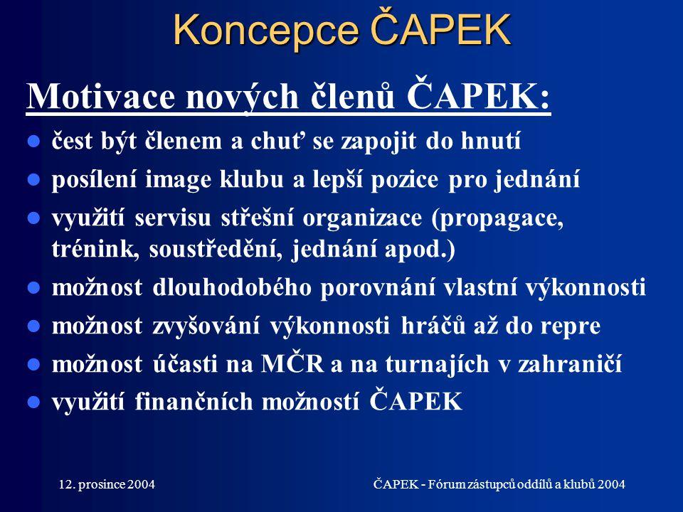 12. prosince 2004ČAPEK - Fórum zástupců oddílů a klubů 2004 Koncepce ČAPEK Motivace nových členů ČAPEK: čest být členem a chuť se zapojit do hnutí pos