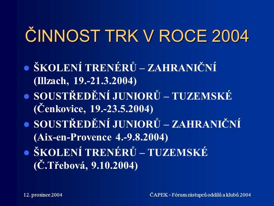 12. prosince 2004ČAPEK - Fórum zástupců oddílů a klubů 2004 ČINNOST TRK V ROCE 2004 ŠKOLENÍ TRENÉRŮ – ZAHRANIČNÍ (Illzach, 19.-21.3.2004) SOUSTŘEDĚNÍ