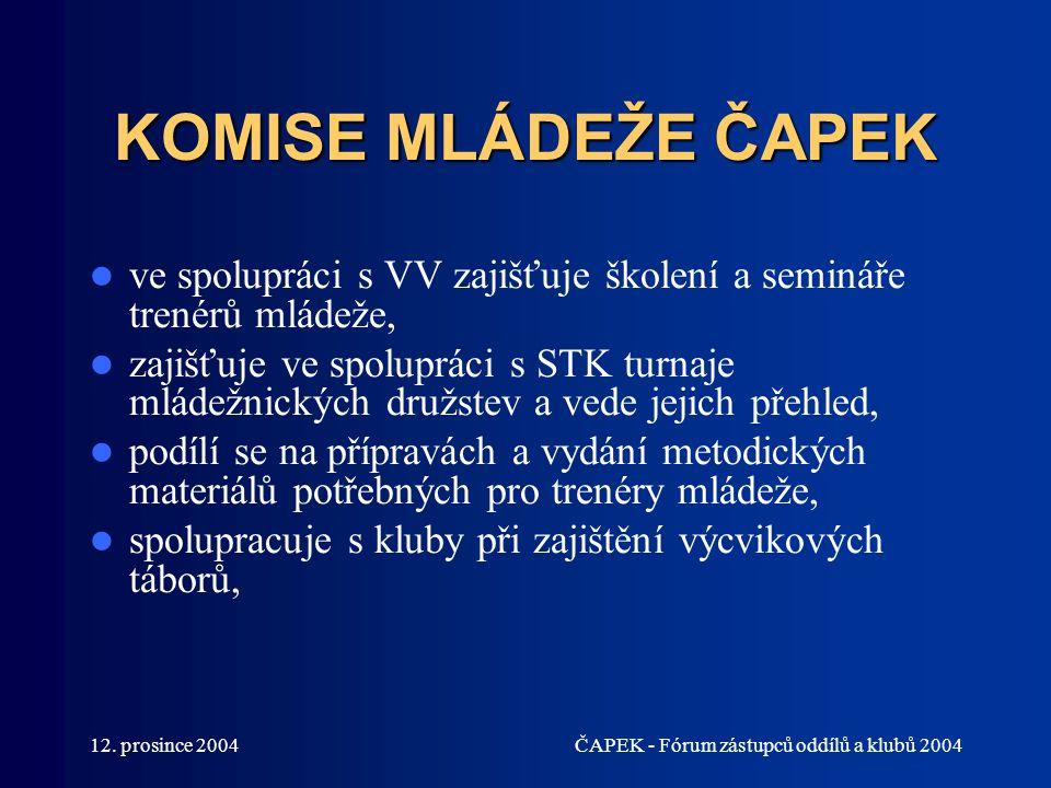 12. prosince 2004ČAPEK - Fórum zástupců oddílů a klubů 2004 KOMISE MLÁDEŽE ČAPEK ve spolupráci s VV zajišťuje školení a semináře trenérů mládeže, zaji