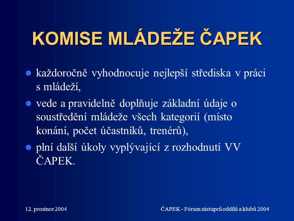 12. prosince 2004ČAPEK - Fórum zástupců oddílů a klubů 2004 KOMISE MLÁDEŽE ČAPEK každoročně vyhodnocuje nejlepší střediska v práci s mládeží, vede a p