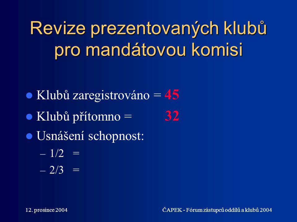 12. prosince 2004ČAPEK - Fórum zástupců oddílů a klubů 2004 Revize prezentovaných klubů pro mandátovou komisi Klubů zaregistrováno = 45 Klubů přítomno