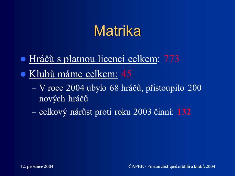 12. prosince 2004ČAPEK - Fórum zástupců oddílů a klubů 2004 Matrika Hráčů s platnou licencí celkem: 773 Klubů máme celkem: 45 – V roce 2004 ubylo 68 h