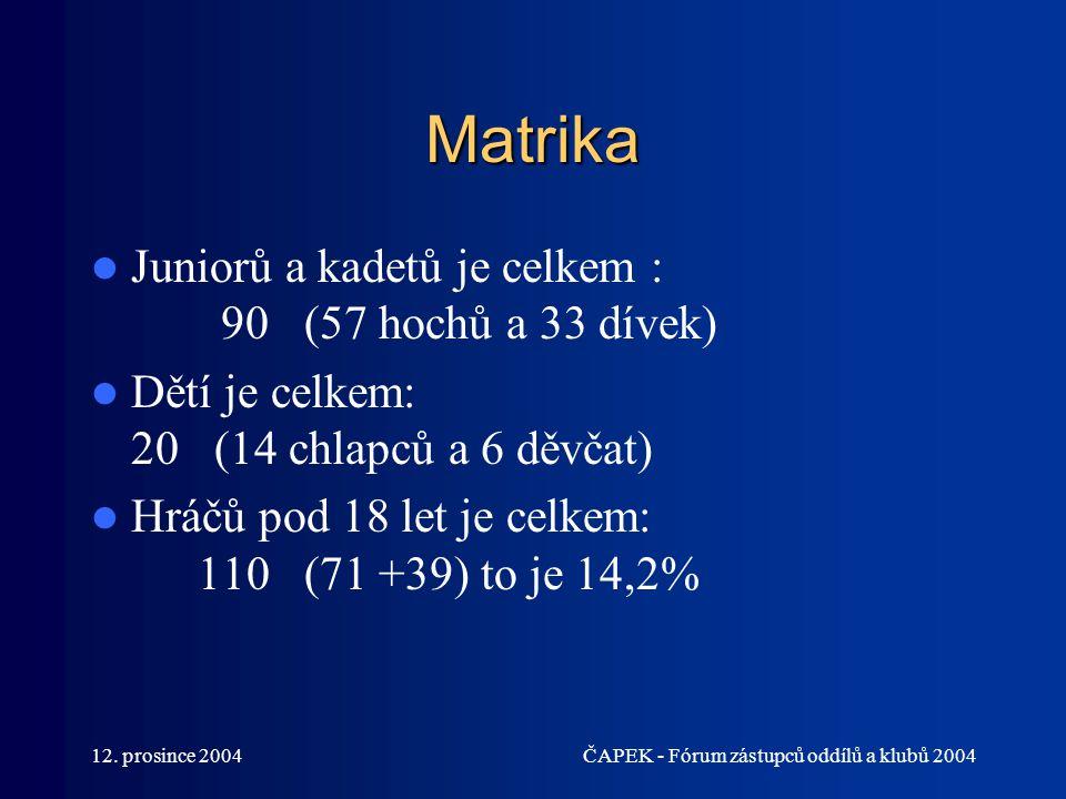 12. prosince 2004ČAPEK - Fórum zástupců oddílů a klubů 2004 Matrika Juniorů a kadetů je celkem : 90 (57 hochů a 33 dívek) Dětí je celkem: 20 (14 chlap
