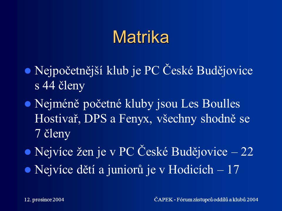 12. prosince 2004ČAPEK - Fórum zástupců oddílů a klubů 2004 Matrika Nejpočetnější klub je PC České Budějovice s 44 členy Nejméně početné kluby jsou Le