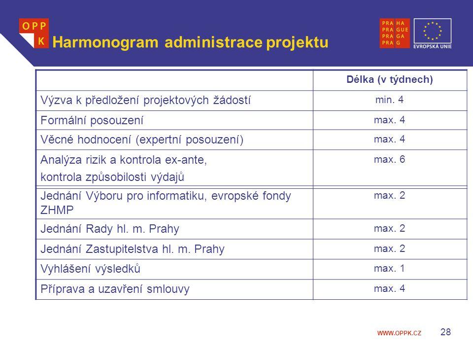 WWW.OPPK.CZ 28 Harmonogram administrace projektu Délka (v týdnech) Výzva k předložení projektových žádostí min. 4 Formální posouzení max. 4 Věcné hodn