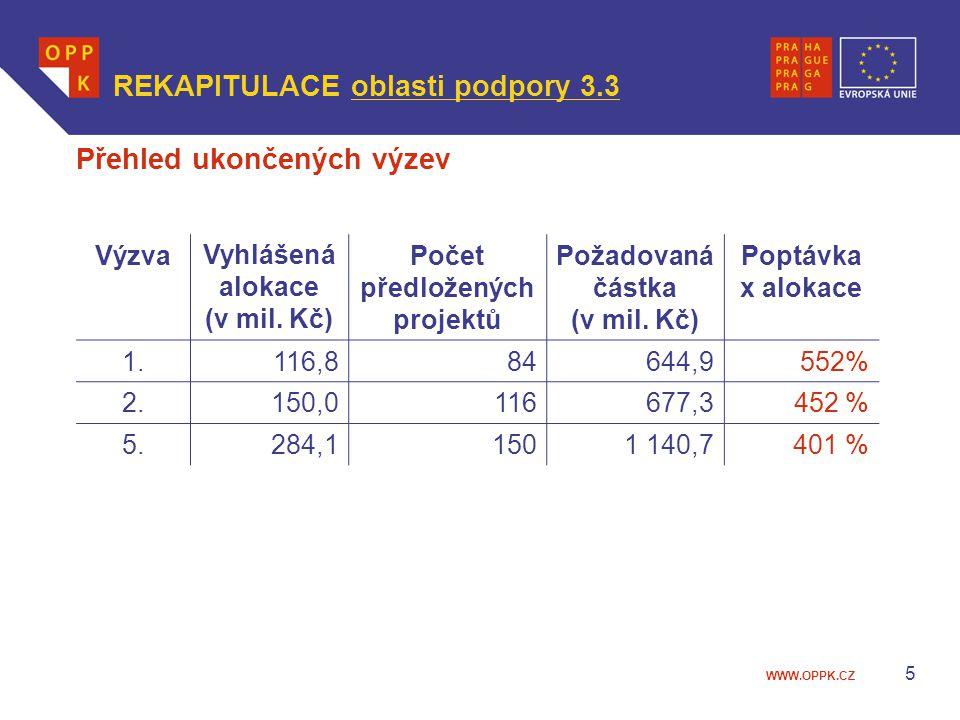 WWW.OPPK.CZ 5 VýzvaVyhlášená alokace (v mil. Kč) Počet předložených projektů Požadovaná částka (v mil. Kč) Poptávka x alokace 1.116,884644,9552% 2.150