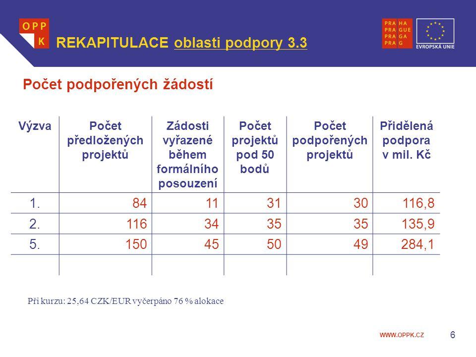 WWW.OPPK.CZ VýzvaPočet předložených projektů Zádosti vyřazené během formálního posouzení Počet projektů pod 50 bodů Počet podpořených projektů Přiděle