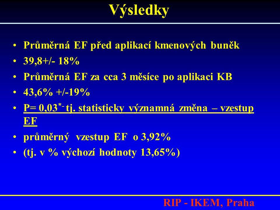 RIP - IKEM, Praha Průměrná EF před aplikací kmenových buněk 39,8+/- 18% Průměrná EF za cca 3 měsíce po aplikaci KB 43,6% +/-19% P= 0,03 *- tj.