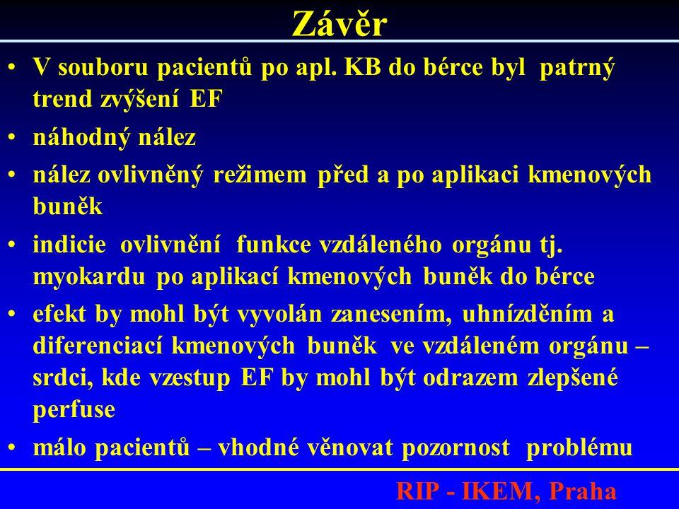 RIP - IKEM, Praha V souboru pacientů po apl.