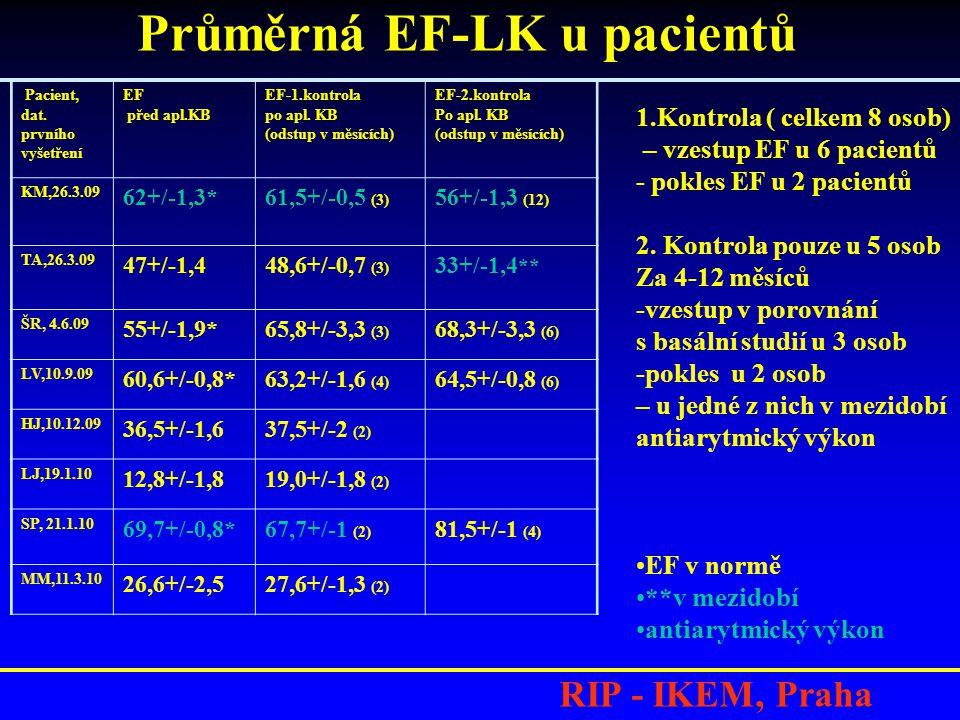 RIP - IKEM, Praha Pacient, dat.prvního vyšetření EF před apl.KB EF-1.kontrola po apl.