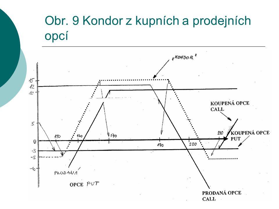 Obr. 9 Kondor z kupních a prodejních opcí