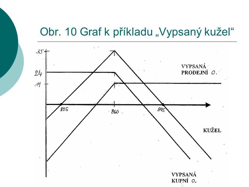 """Obr. 10 Graf k příkladu """"Vypsaný kužel"""""""