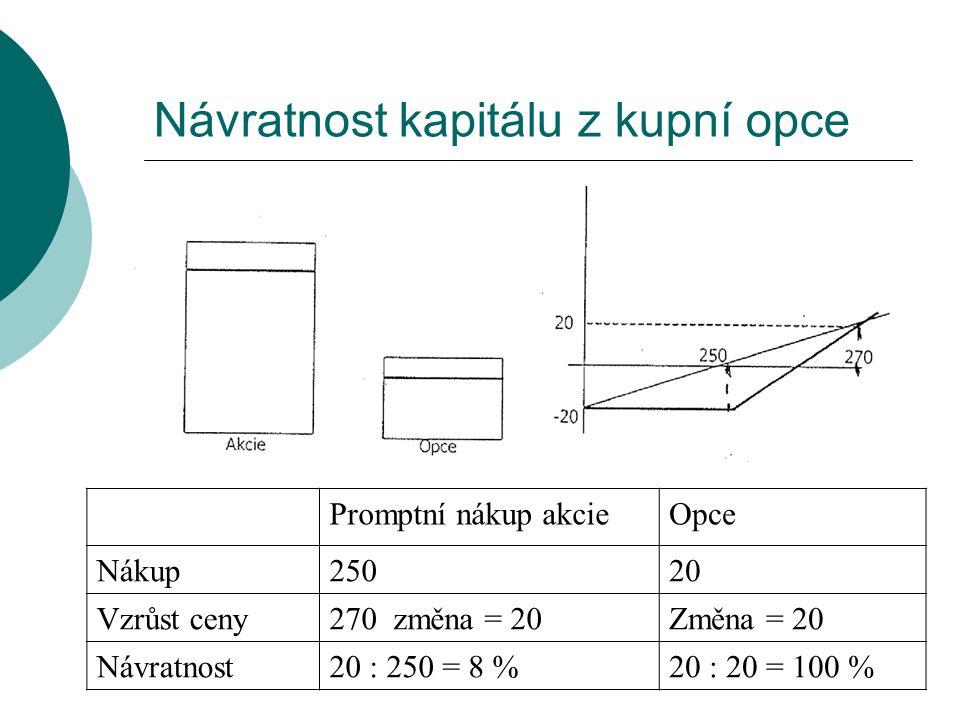 Návratnost kapitálu z kupní opce Promptní nákup akcieOpce Nákup25020 Vzrůst ceny270 změna = 20Změna = 20 Návratnost20 : 250 = 8 %20 : 20 = 100 %