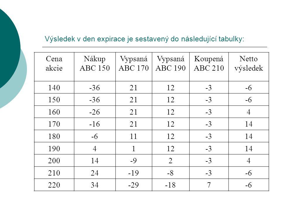 Výsledek v den expirace je sestavený do následující tabulky: Cena akcie Nákup ABC 150 Vypsaná ABC 170 Vypsaná ABC 190 Koupená ABC 210 Netto výsledek 1