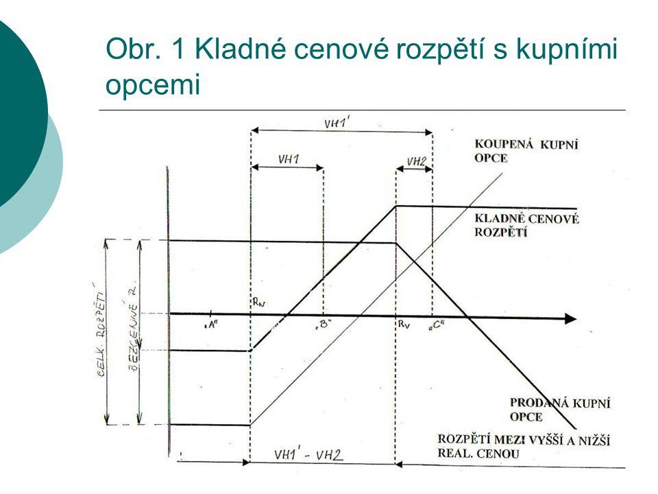 Obr. 1 Kladné cenové rozpětí s kupními opcemi