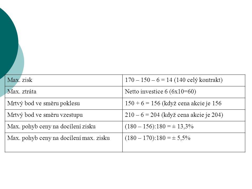 Max. zisk170 – 150 – 6 = 14 (140 celý kontrakt) Max. ztrátaNetto investice 6 (6x10=60) Mrtvý bod ve směru poklesu150 + 6 = 156 (když cena akcie je 156