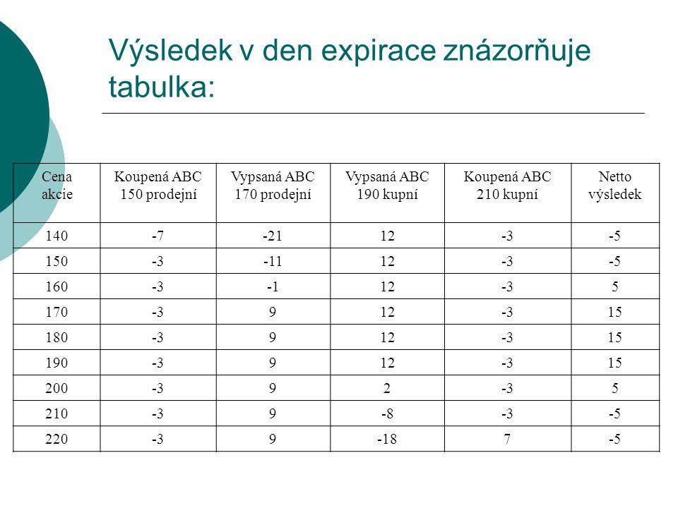 Výsledek v den expirace znázorňuje tabulka: Cena akcie Koupená ABC 150 prodejní Vypsaná ABC 170 prodejní Vypsaná ABC 190 kupní Koupená ABC 210 kupní N