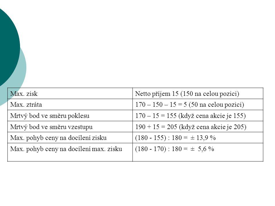 Max. ziskNetto příjem 15 (150 na celou pozici) Max. ztráta170 – 150 – 15 = 5 (50 na celou pozici) Mrtvý bod ve směru poklesu170 – 15 = 155 (když cena