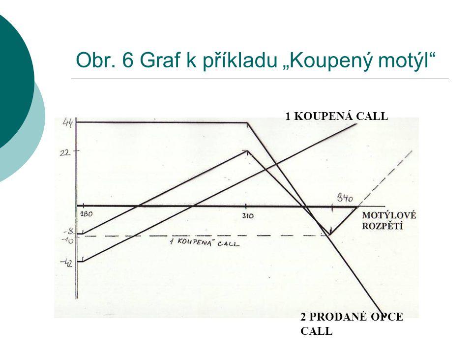 """Obr. 6 Graf k příkladu """"Koupený motýl"""" 1 KOUPENÁ CALL 2 PRODANÉ OPCE CALL"""
