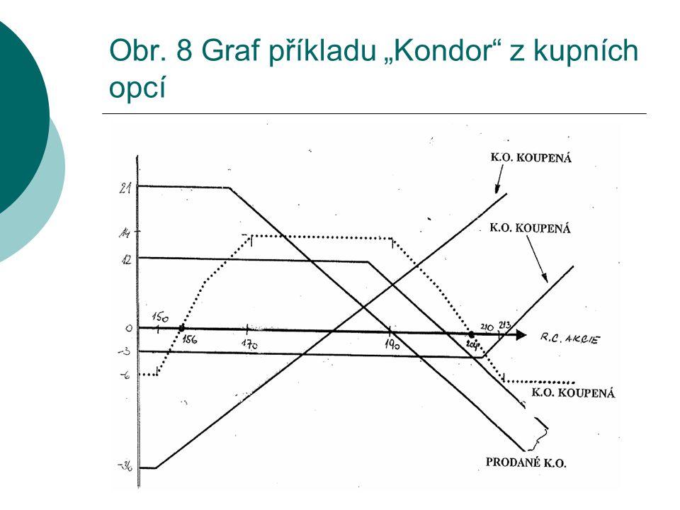 """Obr. 8 Graf příkladu """"Kondor"""" z kupních opcí"""