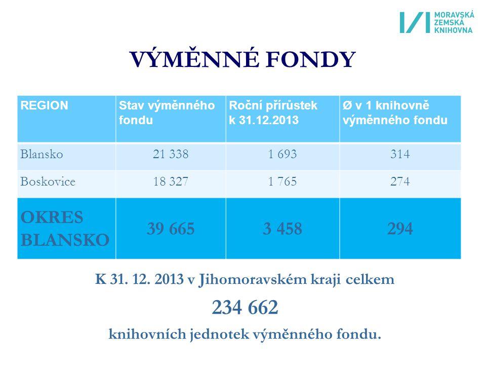 VÝMĚNNÉ FONDY REGIONStav výměnného fondu Roční přírůstek k 31.12.2013 Ø v 1 knihovně výměnného fondu Blansko21 3381 693314 Boskovice18 3271 765274 OKRES BLANSKO 39 6653 458294 K 31.