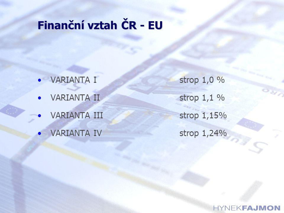 Finanční vztah ČR - EU VARIANTA Istrop 1,0 % VARIANTA IIstrop 1,1 % VARIANTA IIIstrop 1,15% VARIANTA IVstrop 1,24%