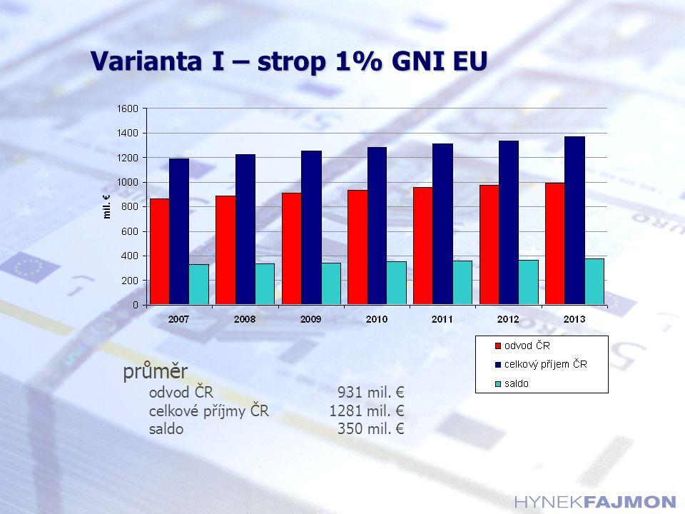 Varianta I – strop 1% GNI EU průměr odvod ČR931 mil. € celkové příjmy ČR1281 mil. € saldo350 mil. €