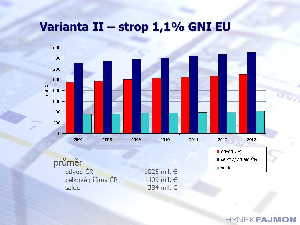 Varianta II – strop 1,1% GNI EU průměr odvod ČR1025 mil. € celkové příjmy ČR1409 mil. € saldo384 mil. €