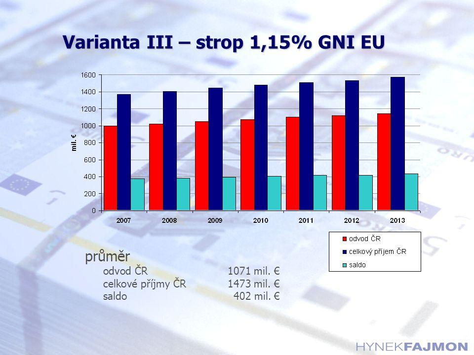 Varianta III – strop 1,15% GNI EU průměr odvod ČR1071 mil. € celkové příjmy ČR1473 mil. € saldo402 mil. €