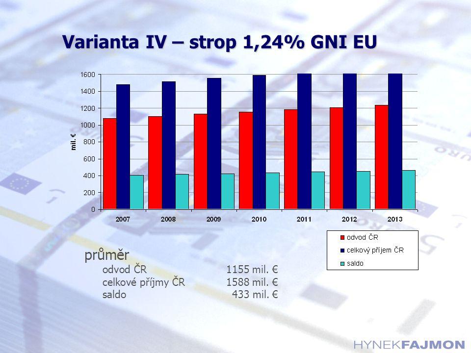 Varianta IV – strop 1,24% GNI EU průměr odvod ČR1155 mil. € celkové příjmy ČR1588 mil. € saldo433 mil. €