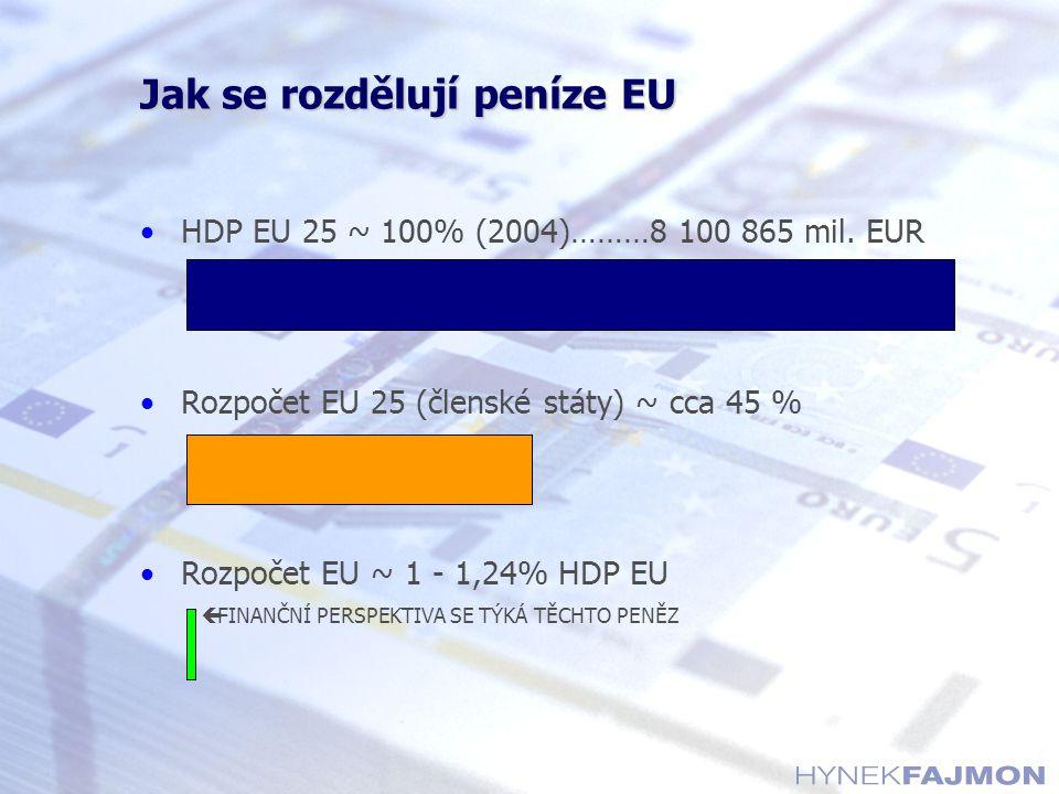 HDP EU 25 ~ 100% (2004)………8 100 865 mil.