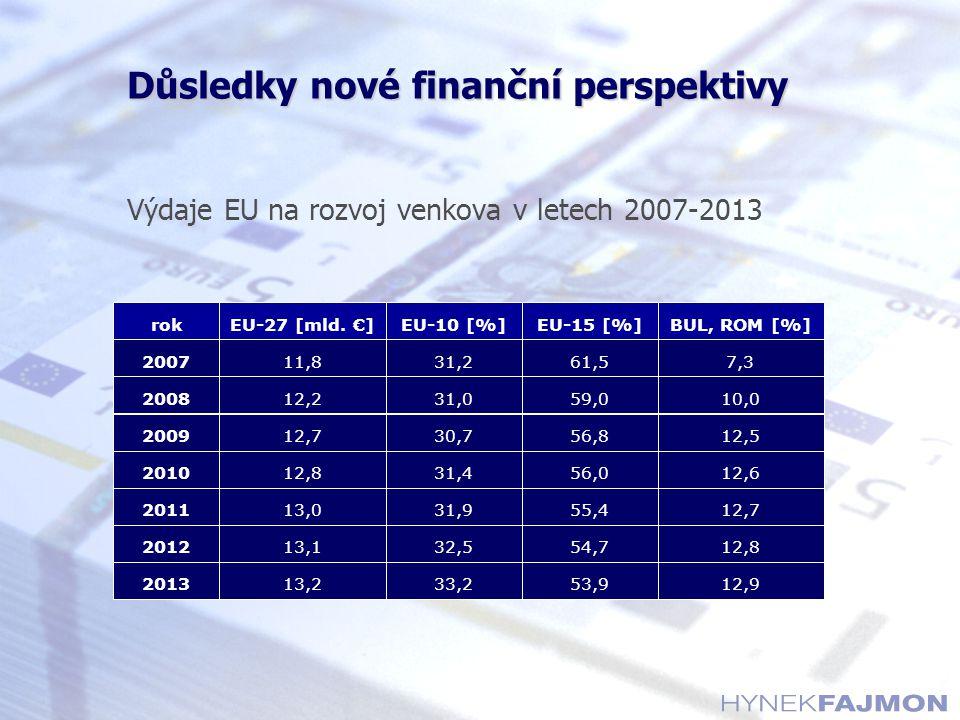 Důsledky nové finanční perspektivy Výdaje EU na rozvoj venkova v letech 2007-2013 12,9 12,8 12,7 12,6 12,5 10,0 7,3 BUL, ROM [%] 53,9 54,7 55,4 56,0 56,8 59,0 61,5 EU-15 [%] 33,2 32,5 31,9 31,4 30,7 31,0 31,2 EU-10 [%] 13,2 13,1 13,0 12,8 12,7 12,2 11,8 EU-27 [mld.