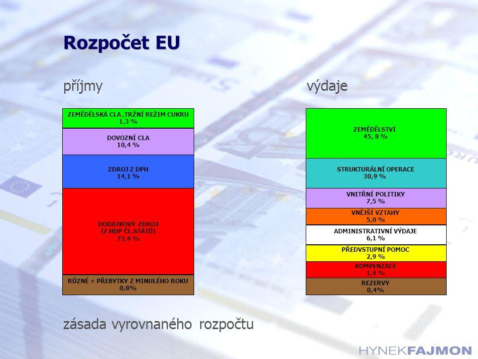 příjmyvýdaje zásada vyrovnaného rozpočtu ZEMĚDĚLSKÁ CLA,TRŽNÍ REŽIM CUKRU 1,3 % DOVOZNÍ CLA 10,4 % ZDROJ Z DPH 14,1 % DODATKOVÝ ZDROJ (Z HDP ČL.STÁTŮ)