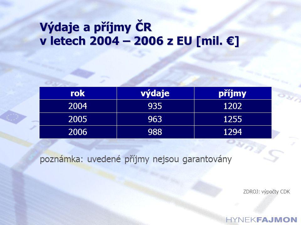 Výdaje a příjmy ČR v letech 2004 – 2006 z EU [mil. €] poznámka: uvedené příjmy nejsou garantovány ZDROJ: výpočty CDK 12559632005 12949882006 120293520