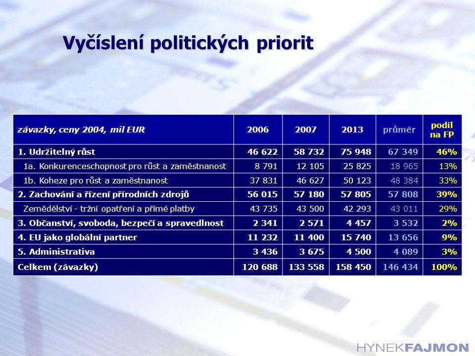 Vyčíslení politických priorit závazky, ceny 2004, mil EUR200620072013průměr podíl na FP 1. Udržitelný růst46 62258 73275 94867 34946% 1a. Konkurencesc