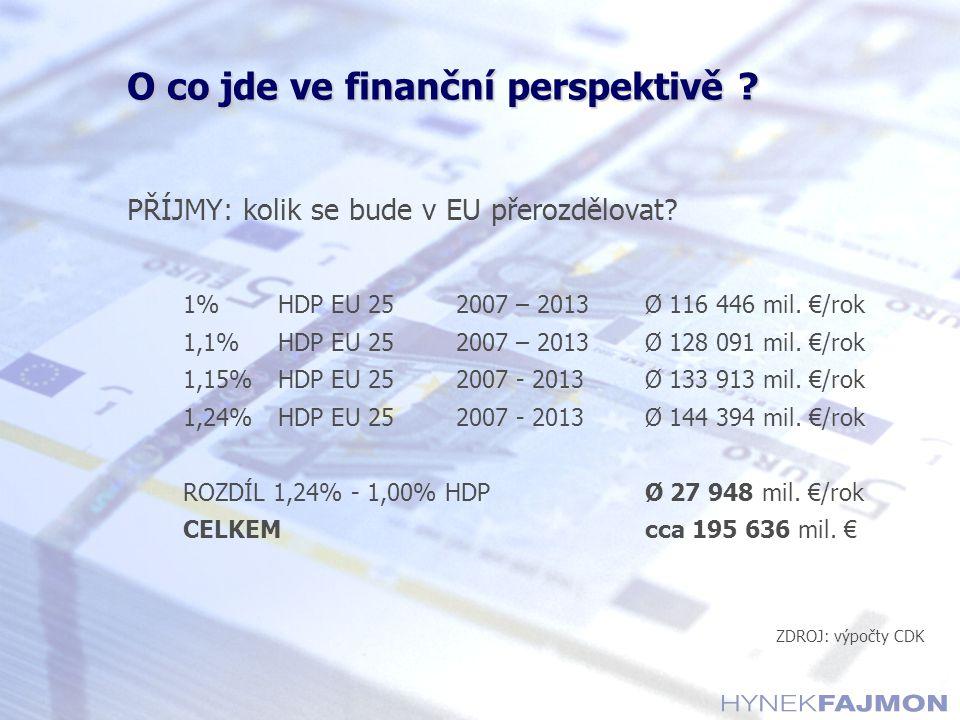 O co jde ve finanční perspektivě ? PŘÍJMY: kolik se bude v EU přerozdělovat? 1%HDP EU 252007 – 2013Ø 116 446 mil. €/rok 1,1%HDP EU 252007 – 2013Ø 128