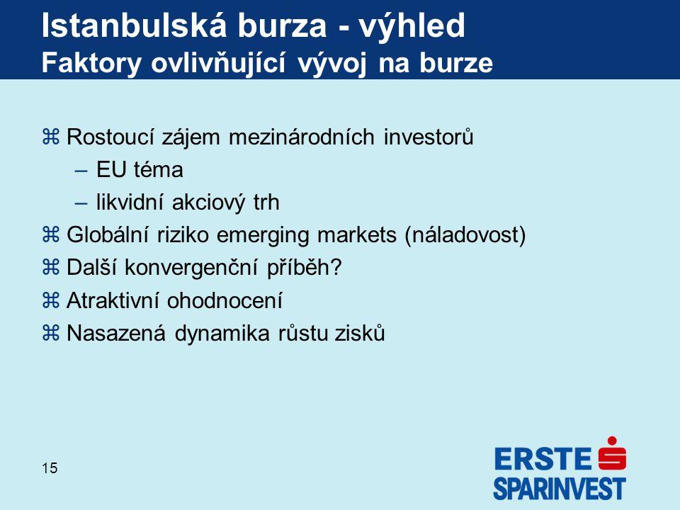 15 zRostoucí zájem mezinárodních investorů –EU téma –likvidní akciový trh zGlobální riziko emerging markets (náladovost) zDalší konvergenční příběh.