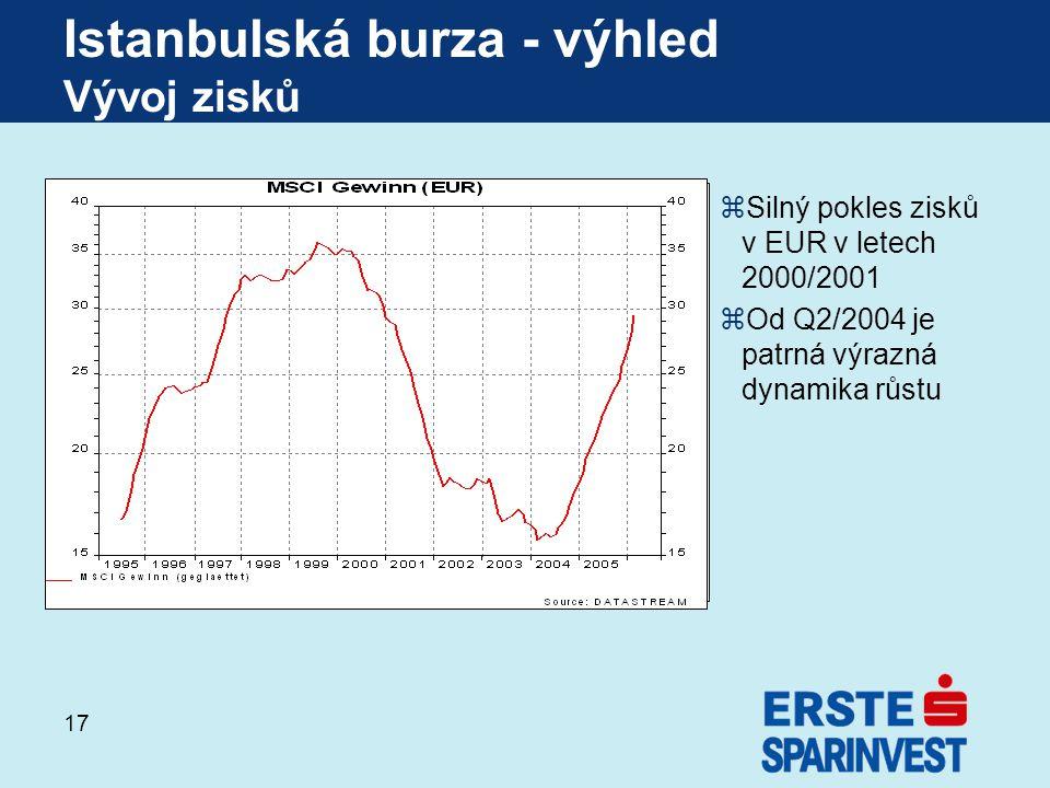 17 zSilný pokles zisků v EUR v letech 2000/2001 zOd Q2/2004 je patrná výrazná dynamika růstu Istanbulská burza - výhled Vývoj zisků
