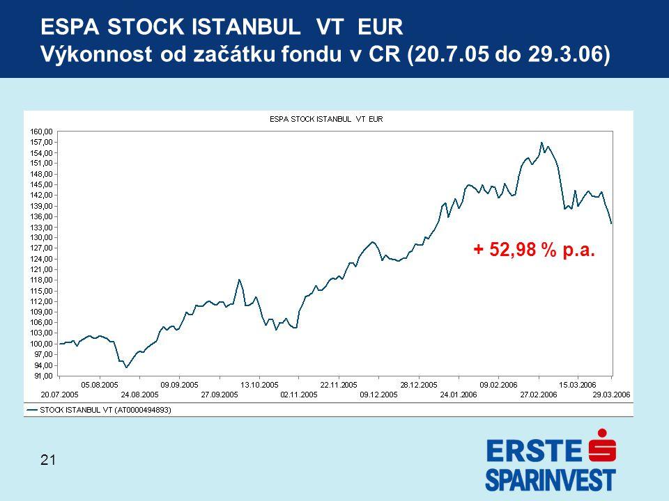 21 ESPA STOCK ISTANBUL VT EUR Výkonnost od začátku fondu v CR (20.7.05 do 29.3.06) + 52,98 % p.a.