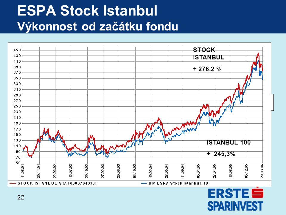 22 ESPA Stock Istanbul Výkonnost od začátku fondu Stock Istanbul + 271,8% Istanbul 100 + 254,5% STOCK ISTANBUL + 276,2 % ISTANBUL 100 + 245,3%