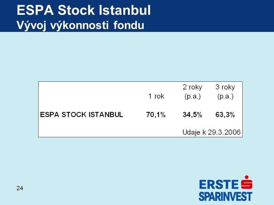24 ESPA Stock Istanbul Vývoj výkonnosti fondu