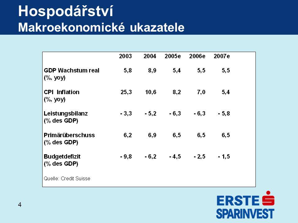 4 Hospodářství Makroekonomické ukazatele