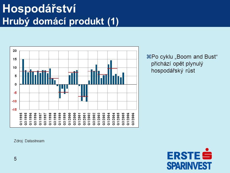 """5 Hospodářství Hrubý domácí produkt (1) zPo cyklu """"Boom and Bust přichází opět plynulý hospodářský růst Zdroj: Datastream"""