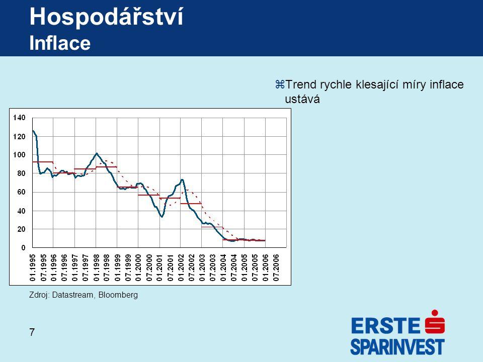 18 Fondy společnosti Erste-Sparinvest