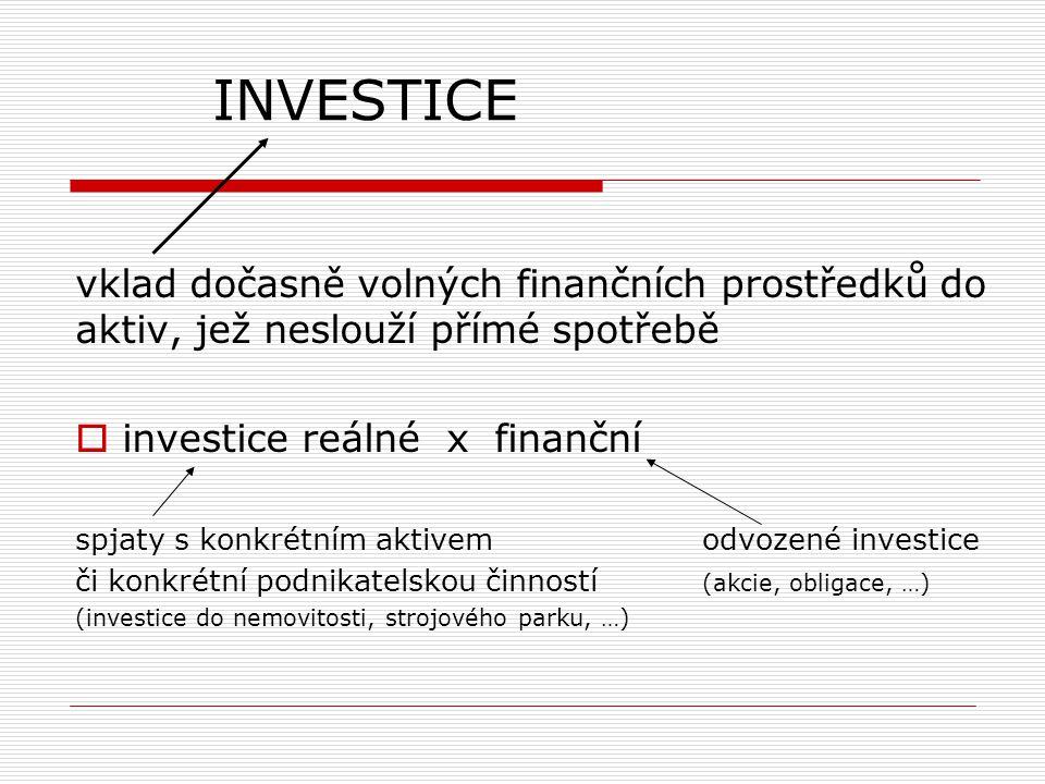 INVESTICE vklad dočasně volných finančních prostředků do aktiv, jež neslouží přímé spotřebě  investice reálné x finanční spjaty s konkrétním aktivemodvozené investice či konkrétní podnikatelskou činností (akcie, obligace, …) (investice do nemovitosti, strojového parku, …)