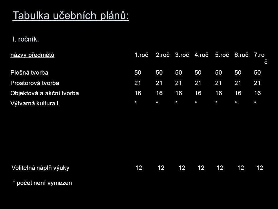 Tabulka učebních plánů: II.