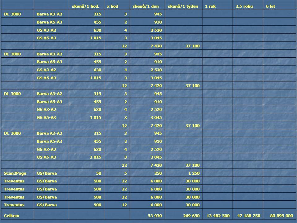 skenů/1 hod.x hodskenů/1 denskenů/1 týden1 rok3,5 roku6 let DL 3000Barva A3-A23153945 Barva A5-A34552910 GS A3-A263042 520 GS A5-A31 01533 045 127 42037 100 DL 3000Barva A3-A23153945 Barva A5-A34552910 GS A3-A263042 520 GS A5-A31 01533 045 127 42037 100 DL 3000Barva A3-A23153945 Barva A5-A34552910 GS A3-A263042 520 GS A5-A31 01533 045 127 42037 100 DL 3000Barva A3-A23153945 Barva A5-A34552910 GS A3-A263042 520 GS A5-A31 01533 045 127 42037 100 Scan2PageGS/Barva5052501 250 TreventusGS/Barva500126 00030 000 TreventusGS/Barva500126 00030 000 TreventusGS/Barva500126 00030 000 TreventusGS/Barva500126 00030 000 Celkem 53 930269 65013 482 50047 188 75080 895 000