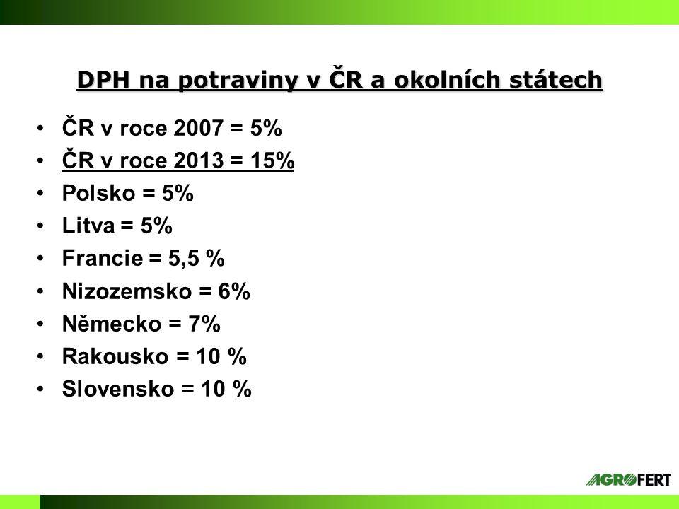 DPH na potraviny v ČR a okolních státech ČR v roce 2007 = 5% ČR v roce 2013 = 15% Polsko = 5% Litva = 5% Francie = 5,5 % Nizozemsko = 6% Německo = 7% Rakousko = 10 % Slovensko = 10 %