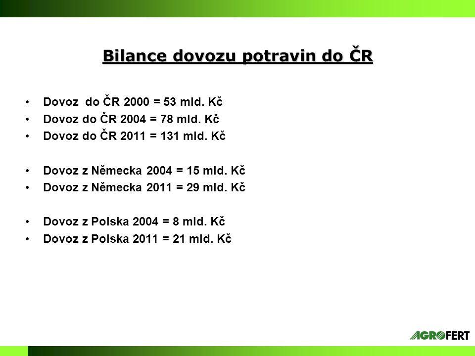 Bilance dovozu potravin do ČR Dovoz do ČR 2000 = 53 mld.