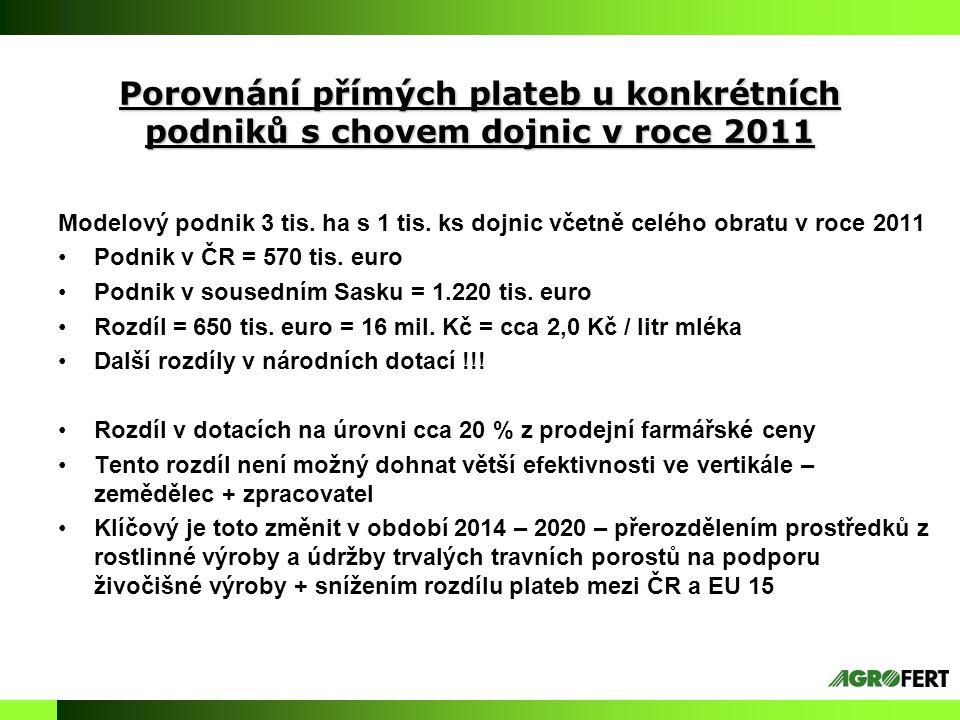 Porovnání přímých plateb u konkrétních podniků s chovem dojnic v roce 2011 Modelový podnik 3 tis. ha s 1 tis. ks dojnic včetně celého obratu v roce 20